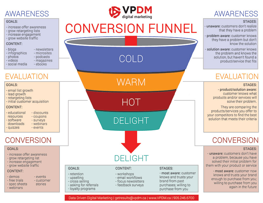 Image of digital marketing conversion funnel from VPDM and 420Digital.ca. Dispensary Marketing Plan. Marijuana marketing plan. Medical marijuana marketing strategies. Dispensary marketing and advertising.