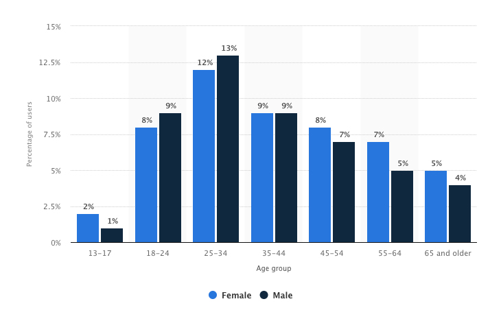 Chart showing ages of Facebook users in the USA. Jan 2018. How to promote your dispensary on Facebook. Dispensary marketing tips.