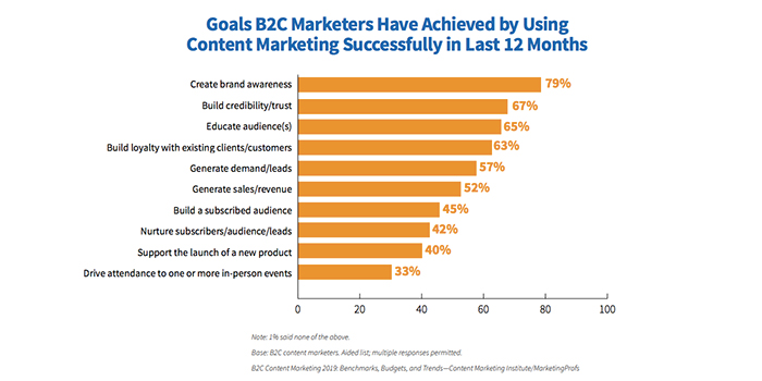 Chart showing the goals of B2C marketers when using blog content marketing. Why blogging works for a dispensary marketing strategy. Dispensary marketing agency Canada and USA.
