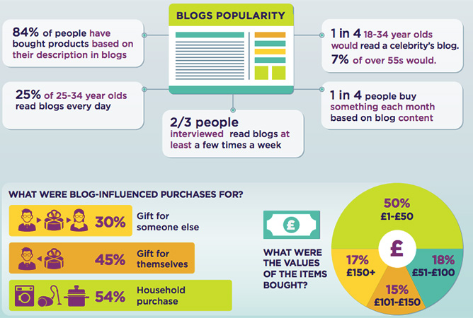 Infographic illustrating the popularity of blogs. Blogging helps dispensary website SEO. Dispensary SEO. Dispensary marketing strategy. Dispensary marketing agency Canada and USA.