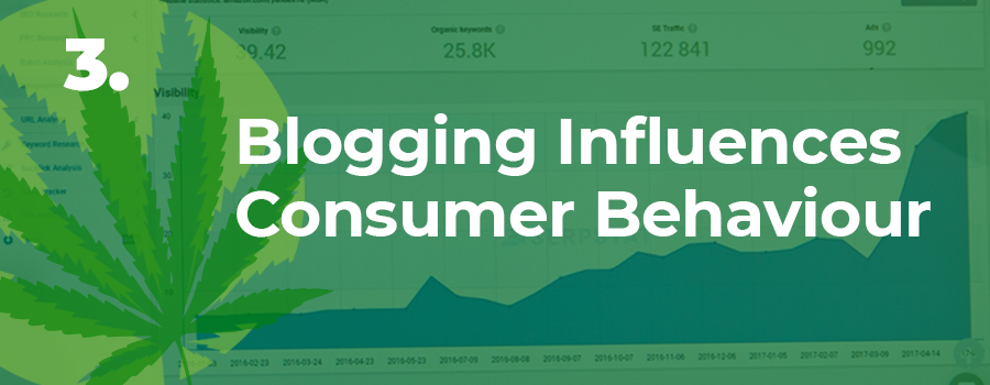 "Image with blogging analytics increasing with the words ""Blogging Can Influence Consumer Behaviour"". Dispensary marketing tips. Dispensary marketing strategy ideas. ColaDigital.ca Dispensary marketing agency Canada and USA."