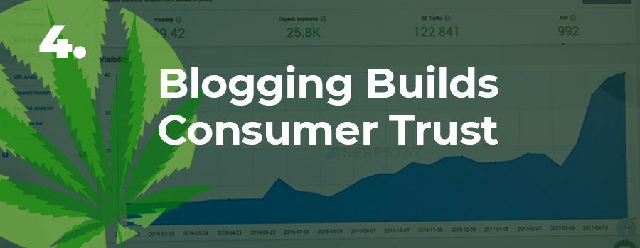 "Image with blogging analytics increasing with the words ""Blogging Builds Consumer Trust"". Dispensary marketing tips. Dispensary marketing strategy ideas. ColaDigital.ca Dispensary marketing agency Canada and USA."
