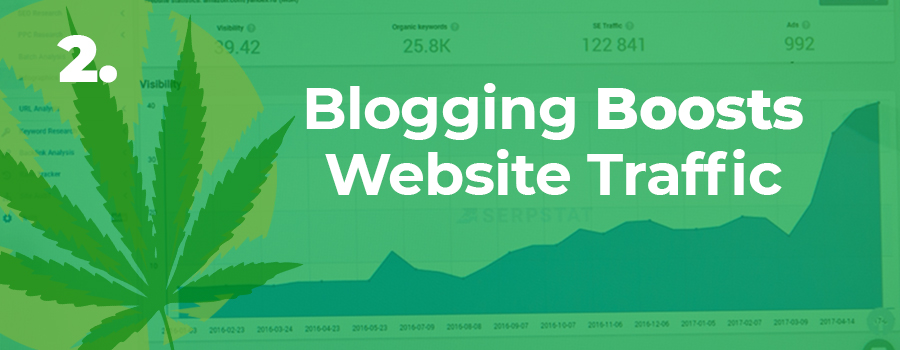 "Image showing blogging stats increasing with the words ""Blogging Boosts Website Traffic"". Dispensary marketing ideas. Dispensary marketing strategy from ColaDigital.ca Dispensary marketing agency."