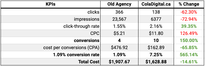 Side by side comparason of key performance indicators over a 30-day period of Google Advertising - ColaDigital.ca vs a competing local Google Ads management agency.