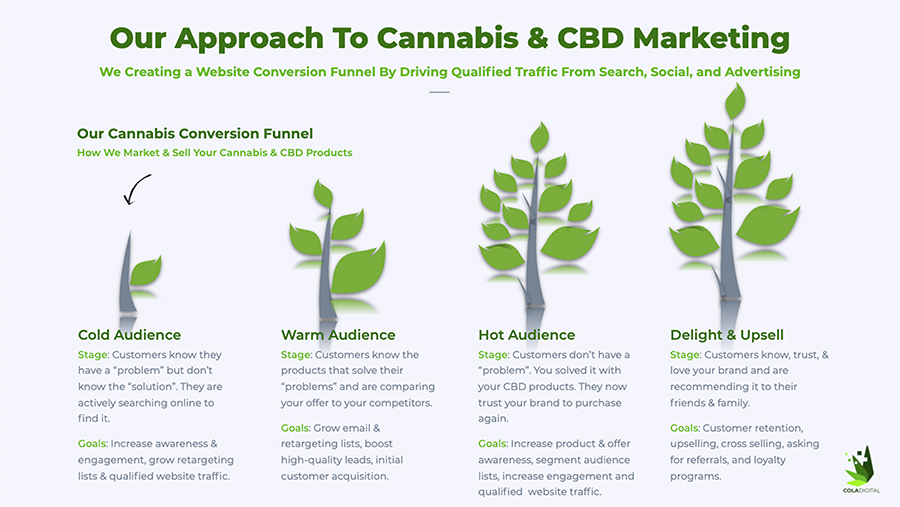 Our approach to cannabis and CBD marketing. CBD marketing agency. Cannabis marketing company. How we roll.