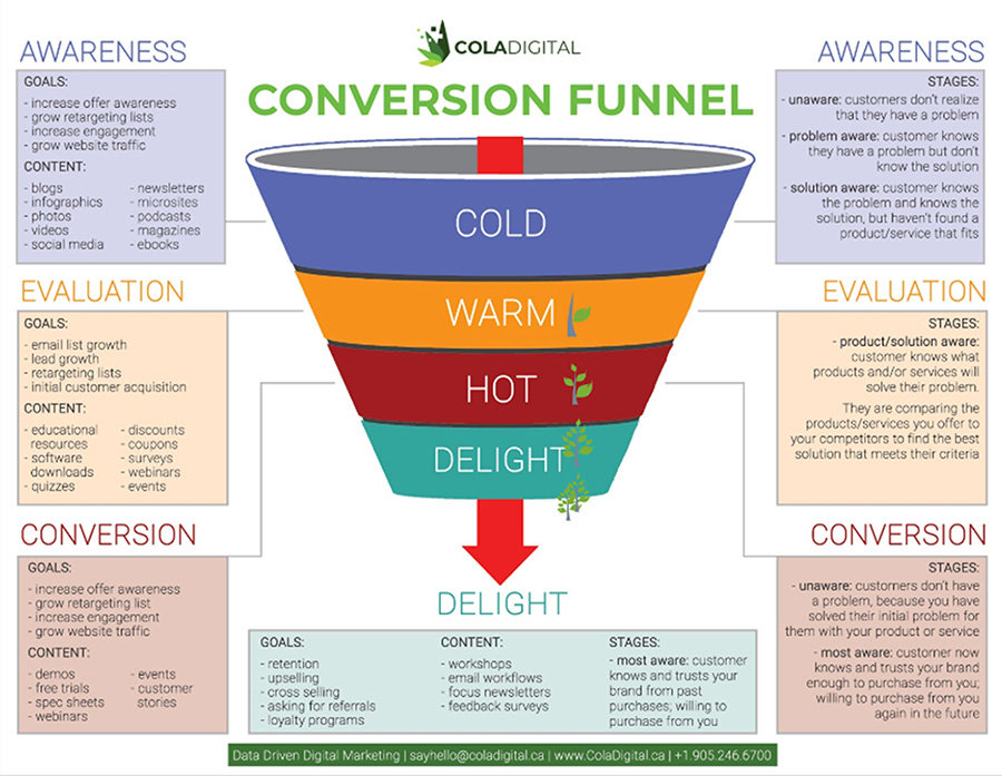 conversion-funnel small copy. cannabis marketing agency and CBD advertising company.