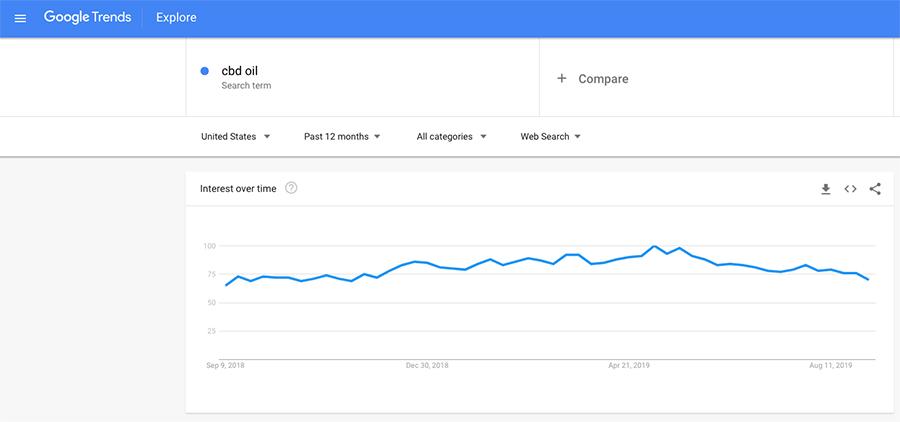 Google trends screen shot