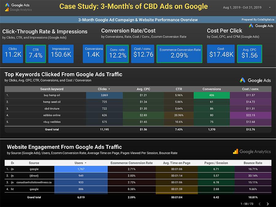 Google Ads data for CBD Advertising from ColaDigital.ca