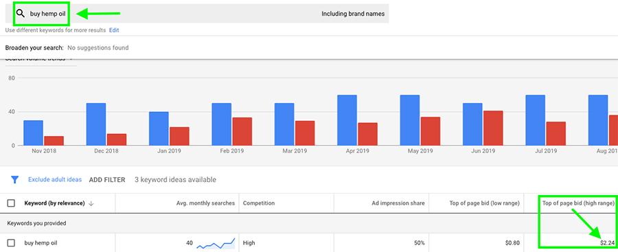 Buy hemp oil search volume from Google Keyword Planner.