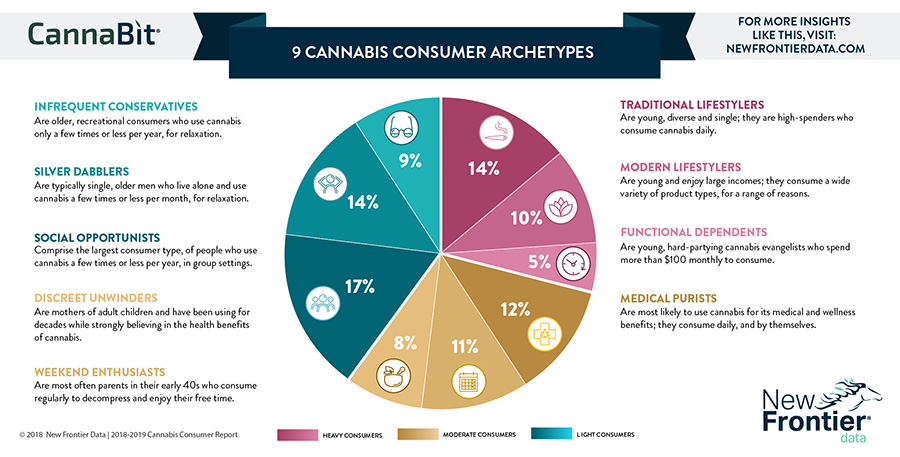 cannabis cbd consumer buyer personas customer avatars graphic from newfrontierdata.com.