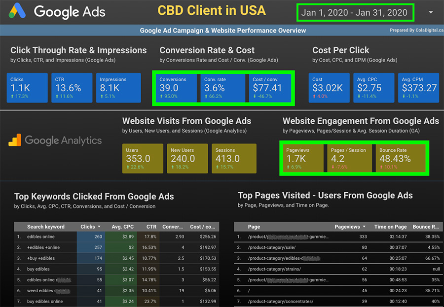 Google Ads & Google Analytics data for Month 3 of a CBD Google Ads Campaign in the USA. CBD advertising and marketing company.