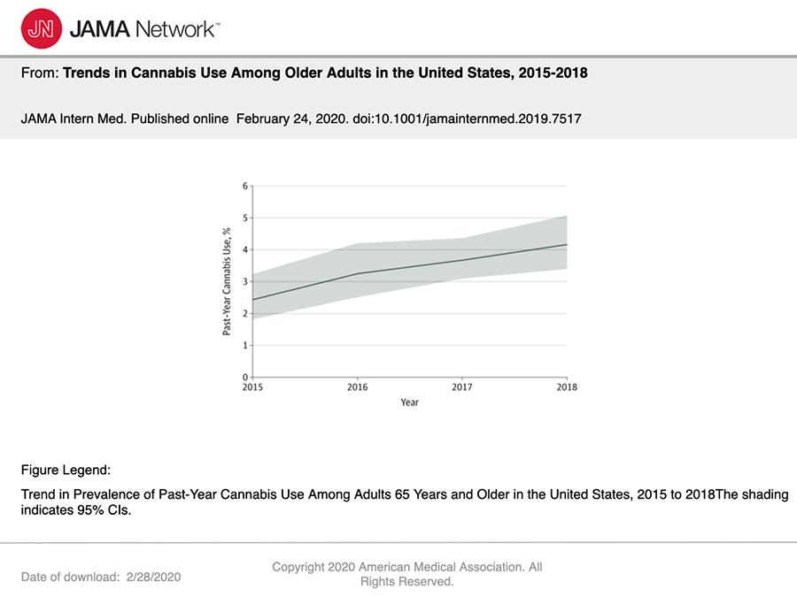 JAMA survey chart. marijuana marketing agency. dispensary marketing company.