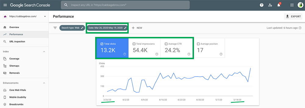 google search console data for cannabis retail stores in Canada. Dispensary SEO services case study.