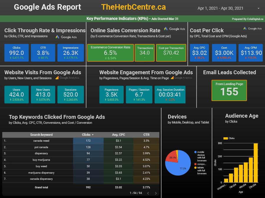 google advertising for marijuana companies case study from coladigital.ca.