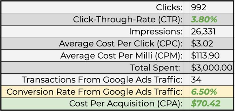 marijuana-advertising-on-google-search-ads-case-study