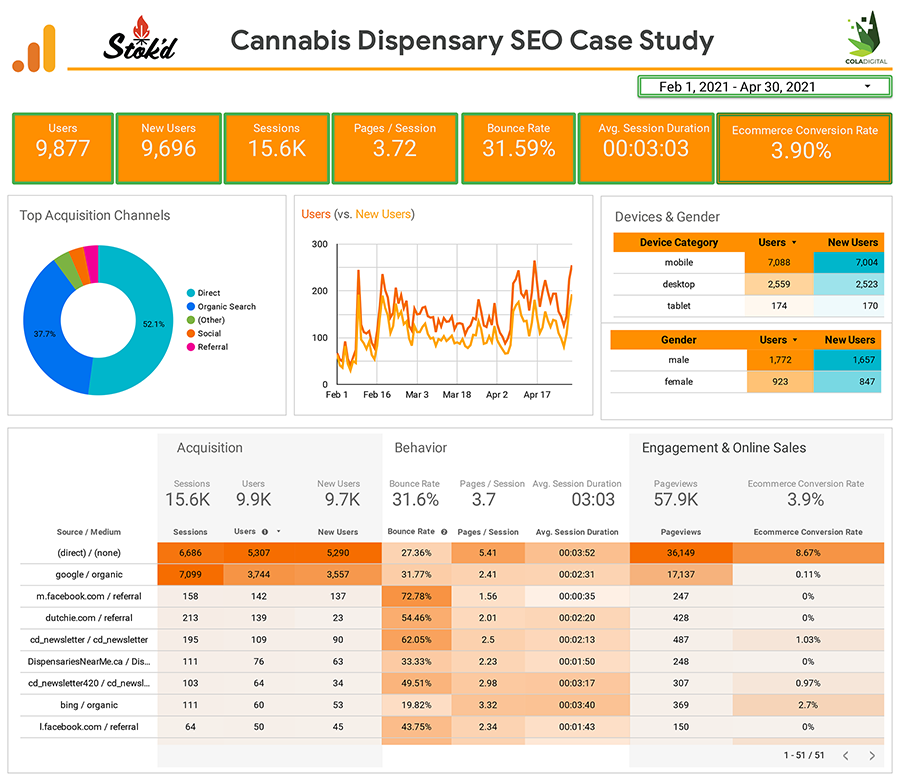 KPI dashboard showing results from our marijuana dispensary seo strategy case study