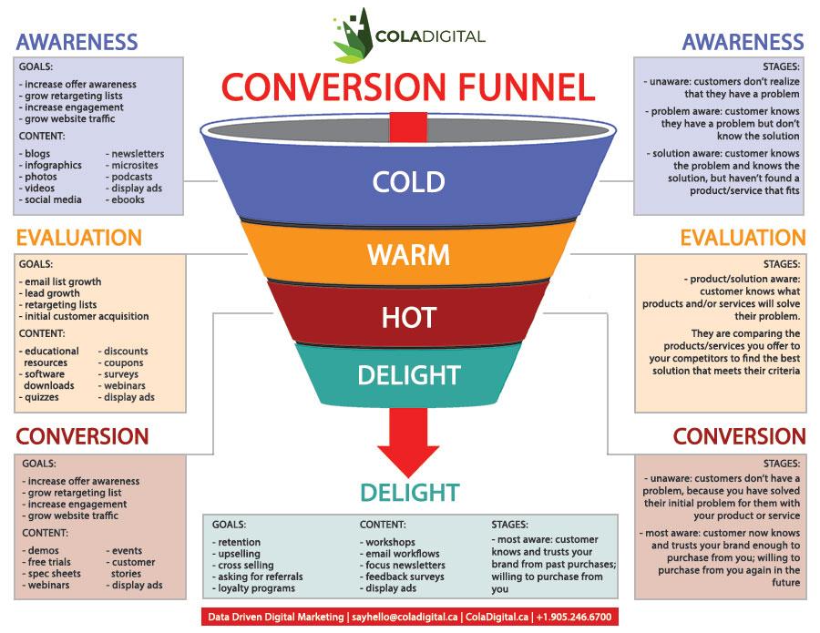 image of cbd sales funnel conversion funnel from cbd advertising agency coladigital.ca